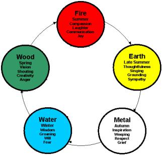 five-element-chart2